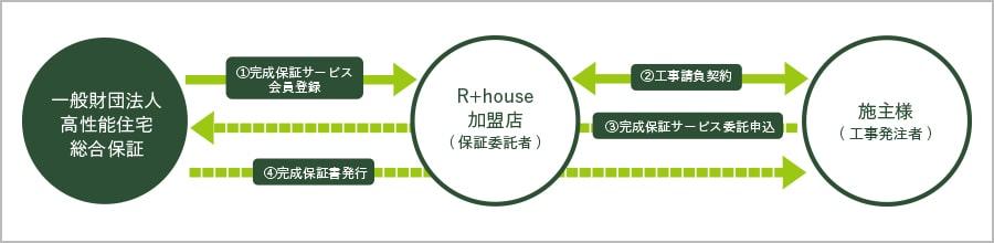 R+houseの完成保証サービス